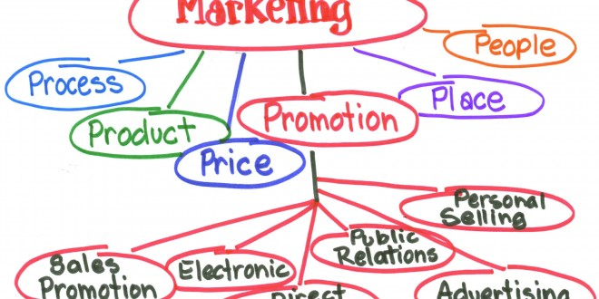 marketing-model-660x330
